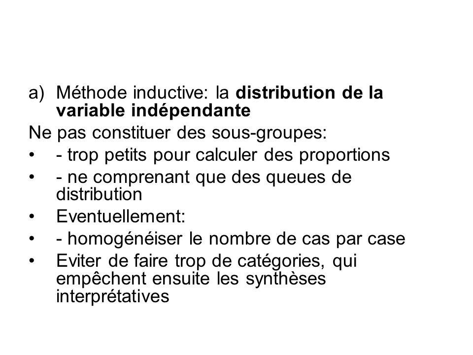 a)Méthode inductive: la distribution de la variable indépendante Ne pas constituer des sous-groupes: - trop petits pour calculer des proportions - ne
