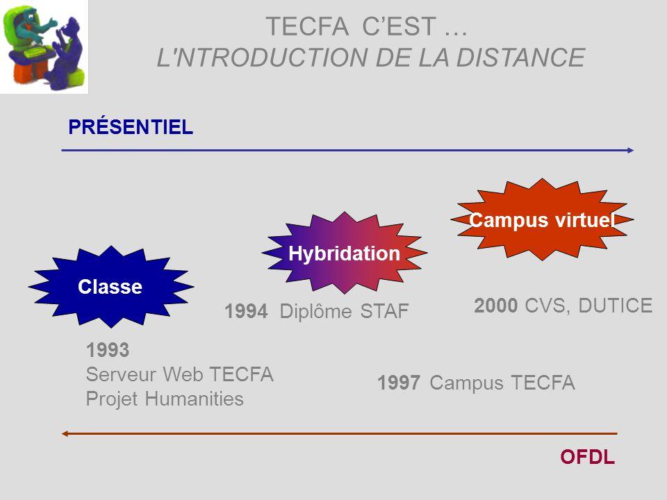 TECFA CEST … L'NTRODUCTION DE LA DISTANCE 2000 CVS, DUTICE Classe PRÉSENTIEL OFDL Hybridation Campus virtuel 1993 Serveur Web TECFA Projet Humanities