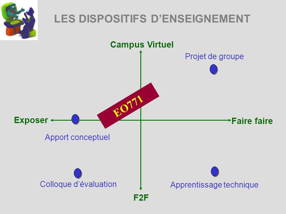 LES DISPOSITIFS DENSEIGNEMENT Campus Virtuel Exposer Faire faire F2F Projet de groupe Apprentissage technique EO771 Apport conceptuel Colloque dévaluation