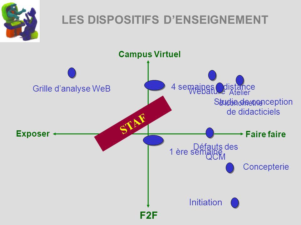 LES DISPOSITIFS DENSEIGNEMENT Campus Virtuel Exposer Faire faire F2F Webature Atelier diconométrie STAF 1 3 Grille danalyse WeB Studio de conception d