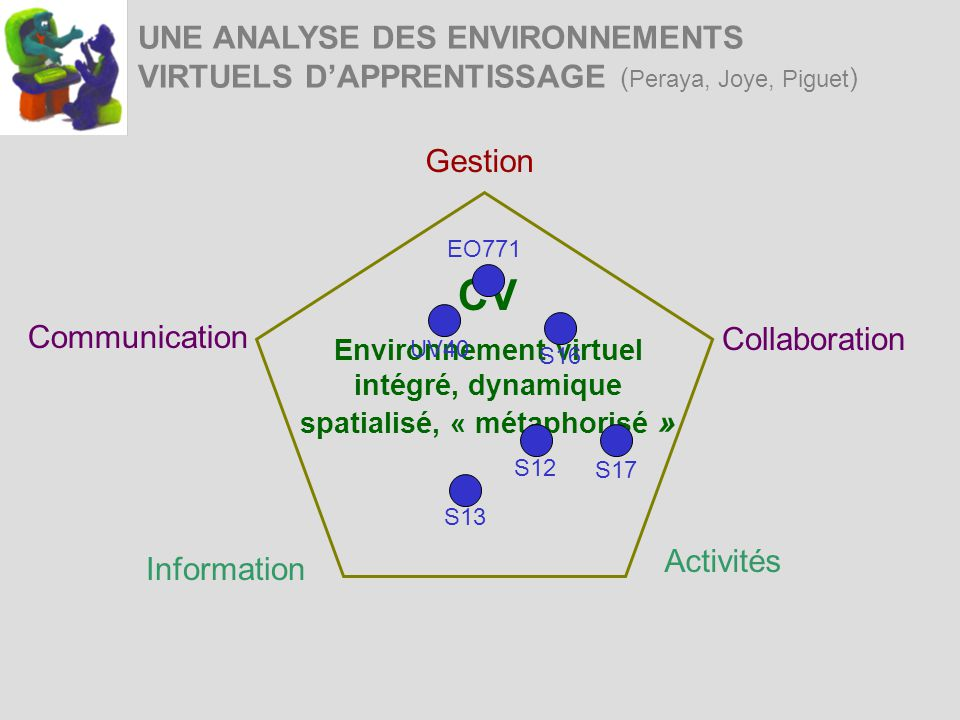 UNE ANALYSE DES ENVIRONNEMENTS VIRTUELS DAPPRENTISSAGE ( Peraya, Joye, Piguet ) Information Activités Communication Gestion Collaboration Environnemen