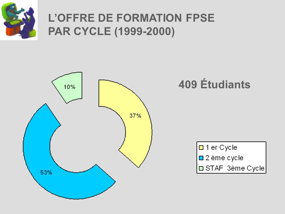 409 Étudiants LOFFRE DE FORMATION FPSE PAR CYCLE (1999-2000)