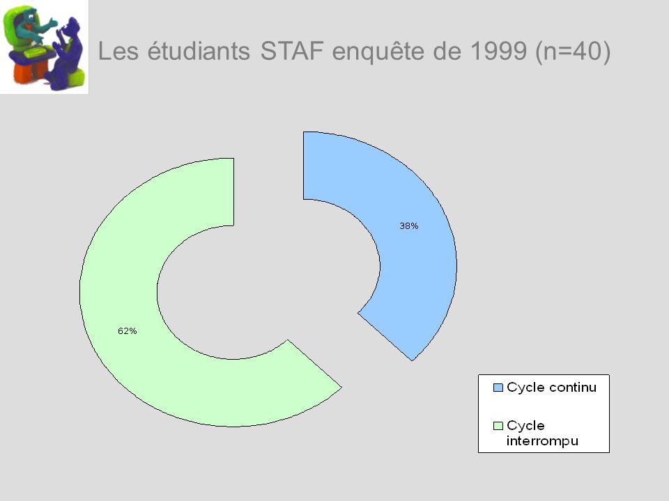Les étudiants STAF enquête de 1999 (n=40)