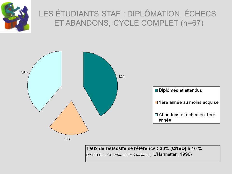 LES ÉTUDIANTS STAF : DIPLÔMATION, ÉCHECS ET ABANDONS, CYCLE COMPLET (n=67)