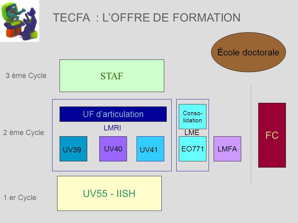 TECFA : LOFFRE DE FORMATION 1 er Cycle UV55 - IISH LMFA FC 3 ème Cycle STAF UF darticulation 2 ème Cycle UV40 UV39UV41 LMRI École doctorale EO771 Conso- lidation LME