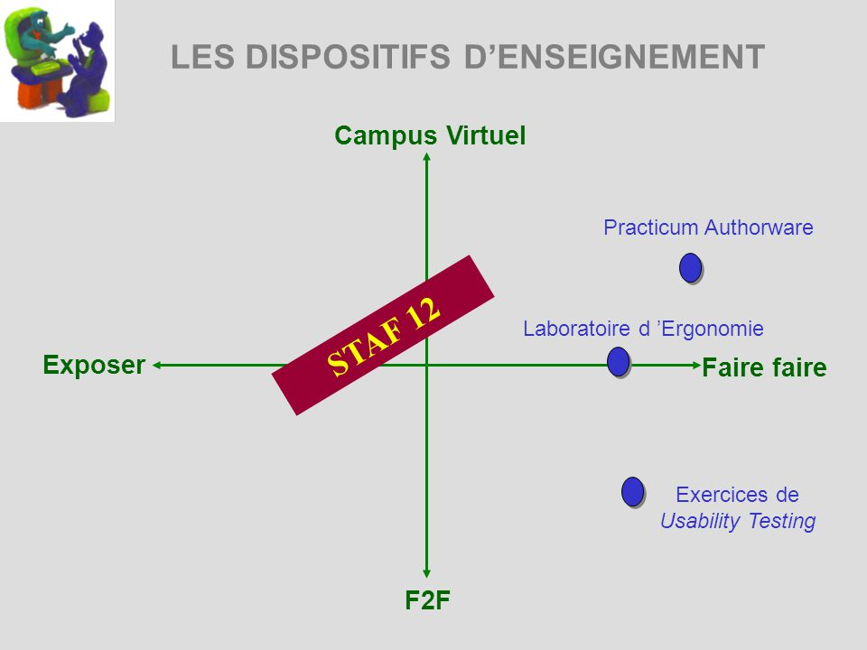LES DISPOSITIFS DENSEIGNEMENT Campus Virtuel Exposer Faire faire F2F Laboratoire d Ergonomie Exercices de Usability Testing Practicum Authorware STAF 12