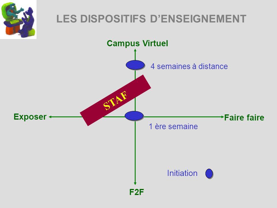 LES DISPOSITIFS DENSEIGNEMENT Campus Virtuel Exposer Faire faire F2F 4 semaines à distance1 ère semaine STAF Initiation