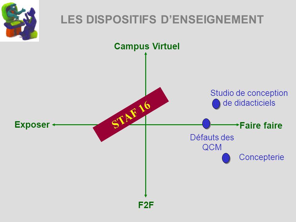LES DISPOSITIFS DENSEIGNEMENT Campus Virtuel Exposer Faire faire F2F Studio de conception de didacticiels Défauts des QCM STAF 16 Concepterie