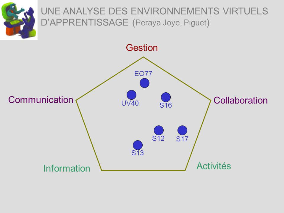 UNE ANALYSE DES ENVIRONNEMENTS VIRTUELS DAPPRENTISSAGE ( Peraya Joye, Piguet ) Information Activités Communication Gestion Collaboration S12 S16 UV40 S17 S13 EO77
