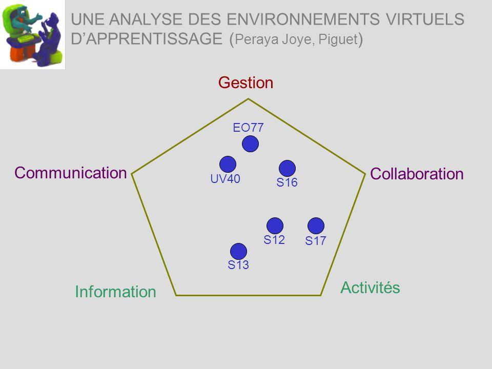UNE ANALYSE DES ENVIRONNEMENTS VIRTUELS DAPPRENTISSAGE ( Peraya Joye, Piguet ) Information Activités Communication Gestion Collaboration S12 S16 UV40