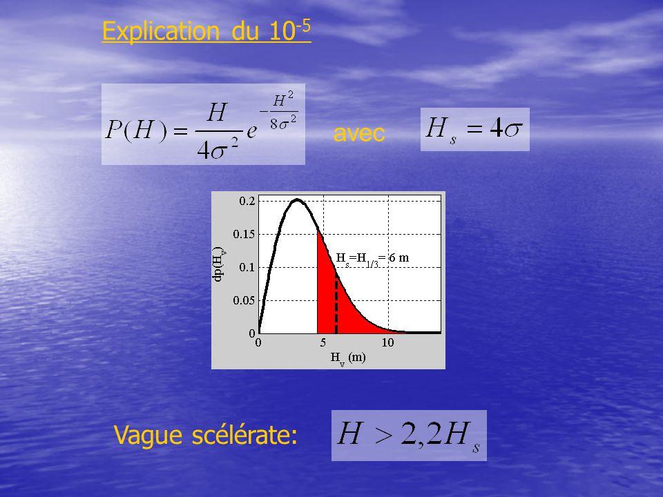 avec Vague scélérate: Explication du 10 -5