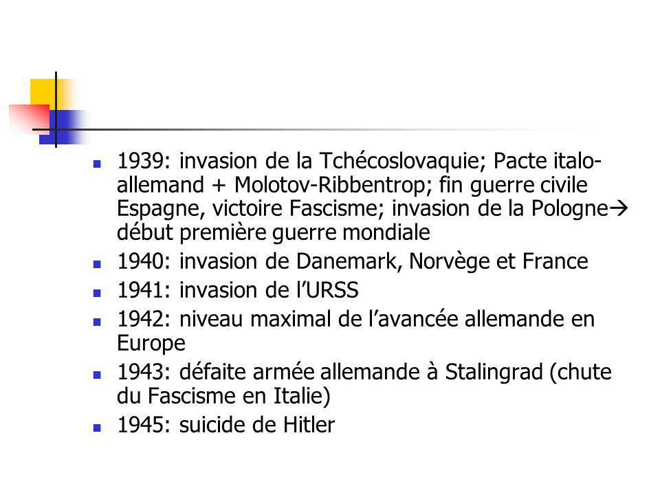 1939: invasion de la Tchécoslovaquie; Pacte italo- allemand + Molotov-Ribbentrop; fin guerre civile Espagne, victoire Fascisme; invasion de la Pologne