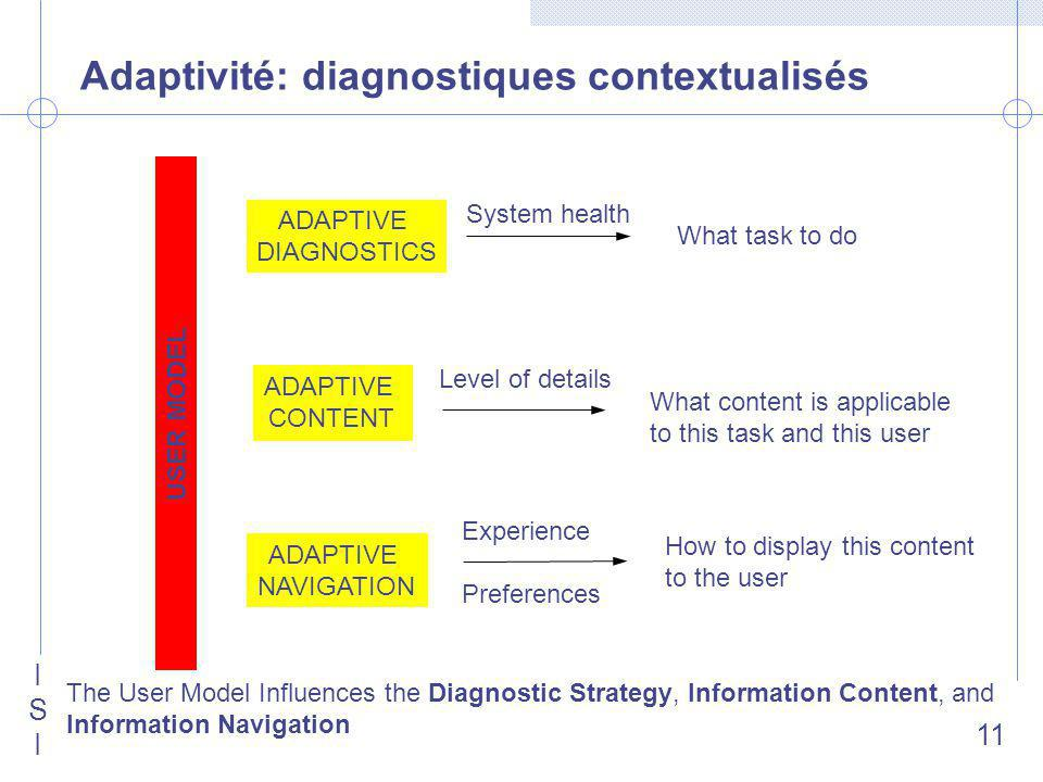 ISIISI 11 Adaptivité: diagnostiques contextualisés USER MODEL ADAPTIVE DIAGNOSTICS ADAPTIVE CONTENT ADAPTIVE NAVIGATION What task to do What content is applicable to this task and this user How to display this content to the user System health Level of details Experience Preferences The User Model Influences the Diagnostic Strategy, Information Content, and Information Navigation