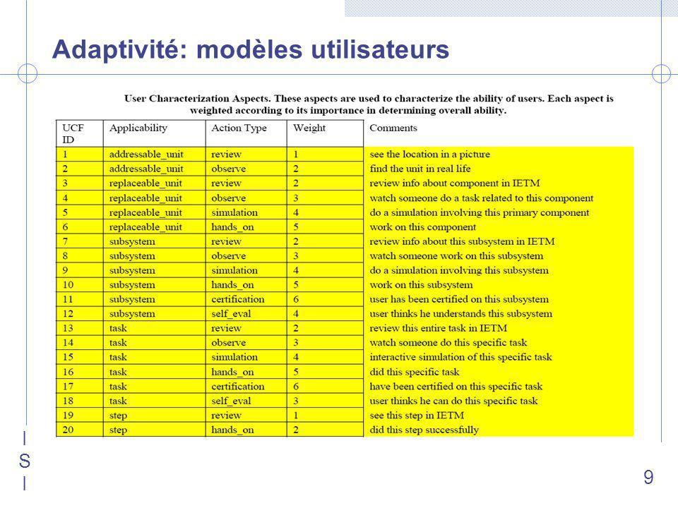 ISIISI 9 Adaptivité: modèles utilisateurs