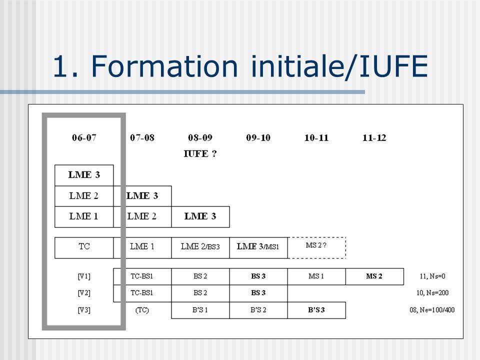 2.Année 07-08 : 4 rappels 1. Séminaire de préparation au mémoire (option) 2.