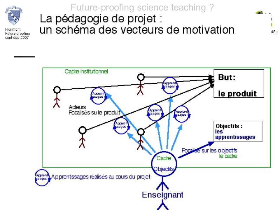 Florimont Future-proofing sept-déc 2007 TECFA UniGe Future-proofing science teaching ? Lombard F. 5 XII 07 Projet ou activité ? But : ce que les appre