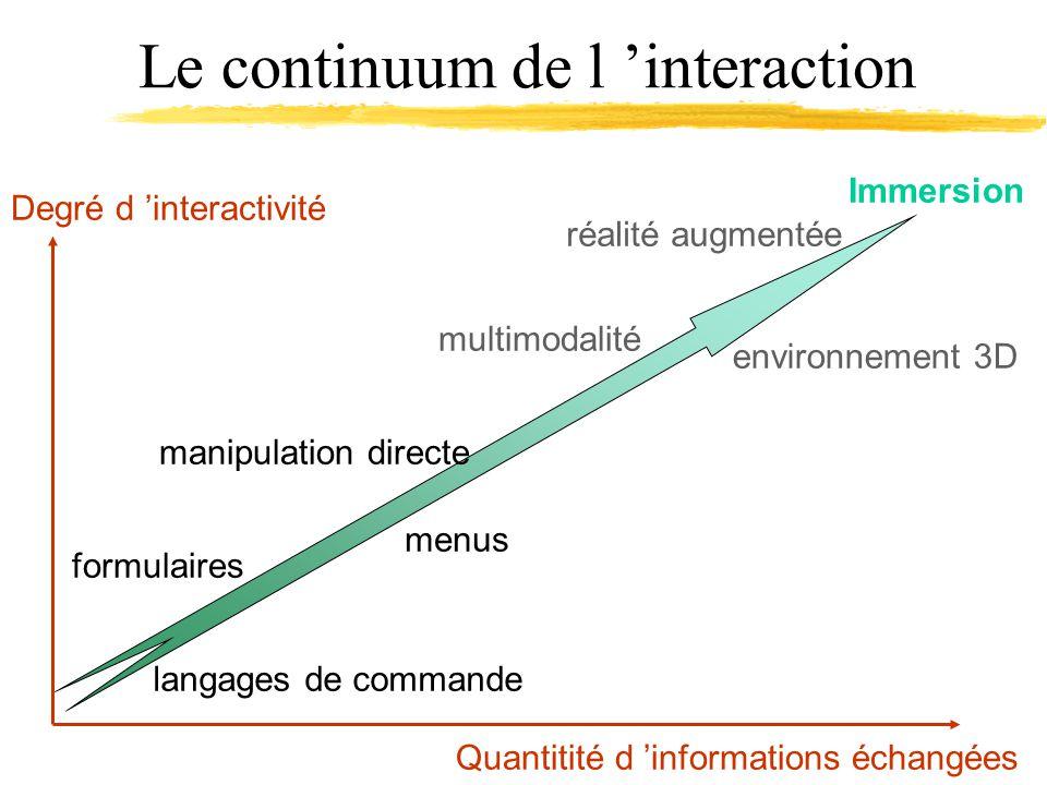 Le continuum de l interaction Degré d interactivité Quantitité d informations échangées langages de commande menus réalité augmentée environnement 3D multimodalité Immersion manipulation directe formulaires
