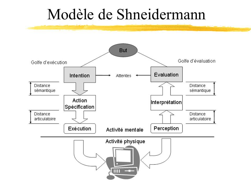 Modèle de Shneidermann