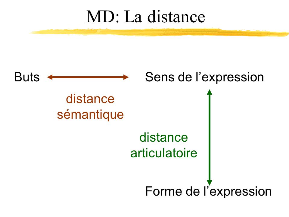 MD: La distance ButsSens de lexpression Forme de lexpression distance sémantique distance articulatoire