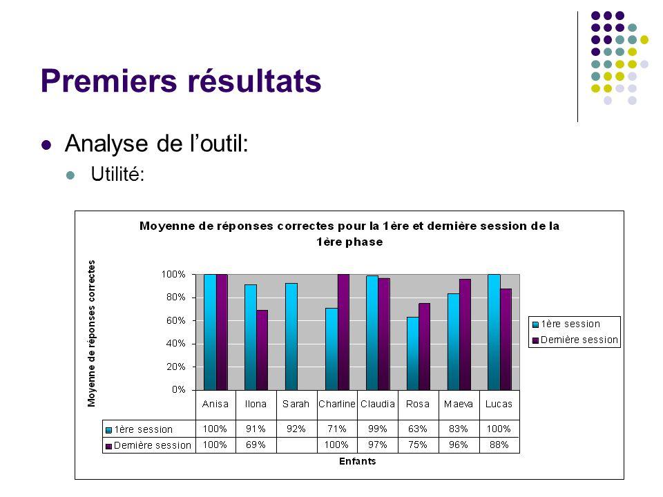Premiers résultats Analyse de loutil: Utilité: