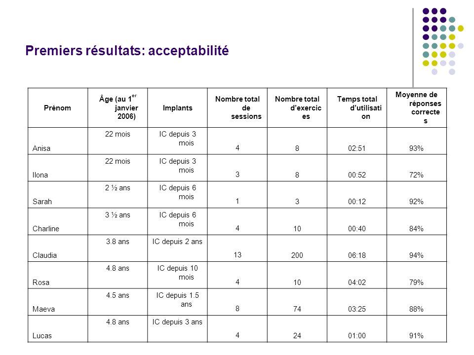 Premiers résultats: acceptabilité Prénom Âge (au 1 er janvier 2006) Implants Nombre total de sessions Nombre total dexercic es Temps total dutilisati