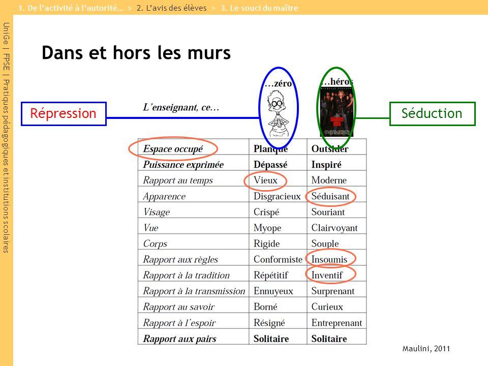UniGe | FPSE | Pratiques pédagogiques et institutions scolaires Dans et hors les murs Maulini, 2011 RépressionSéduction 1.