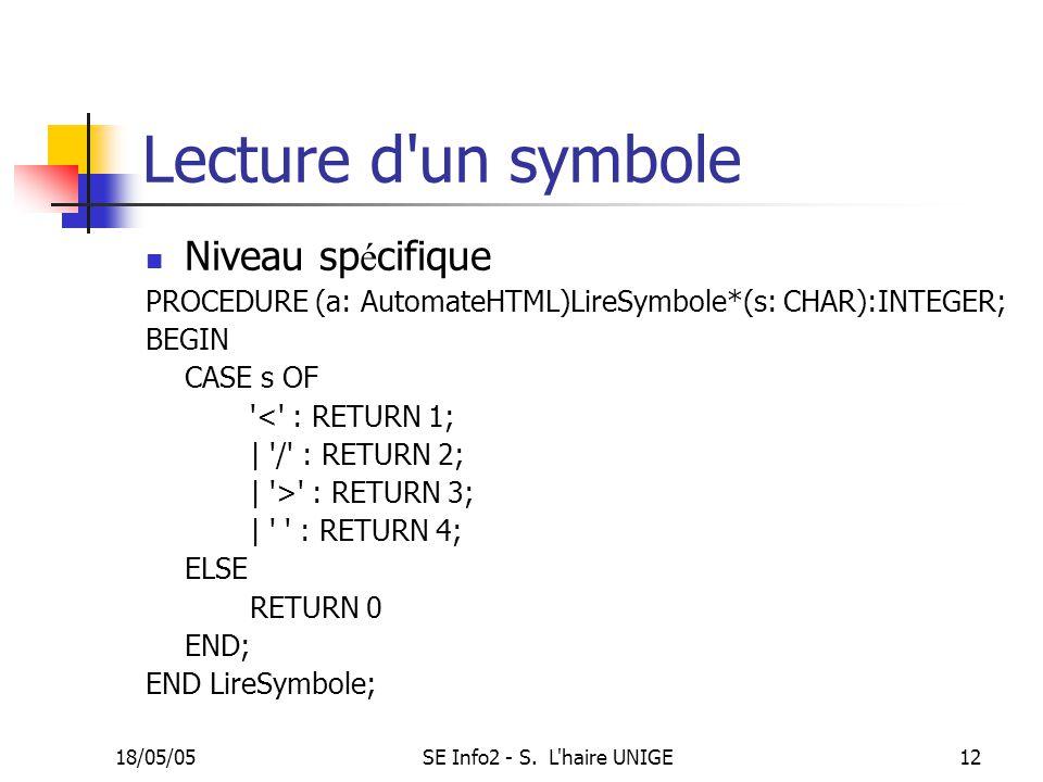 18/05/05SE Info2 - S. L'haire UNIGE12 Lecture d'un symbole Niveau sp é cifique PROCEDURE (a: AutomateHTML)LireSymbole*(s: CHAR):INTEGER; BEGIN CASE s