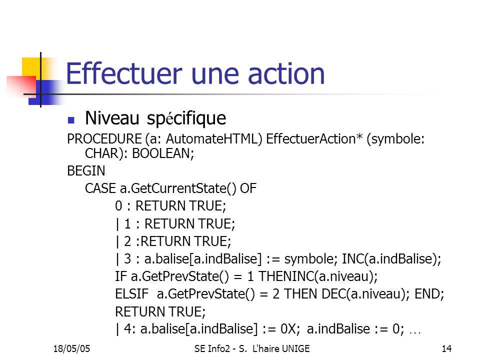 18/05/05SE Info2 - S. L'haire UNIGE14 Effectuer une action Niveau sp é cifique PROCEDURE (a: AutomateHTML) EffectuerAction* (symbole: CHAR): BOOLEAN;