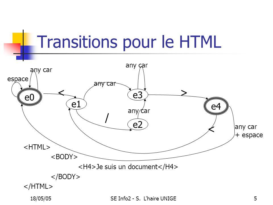 18/05/05SE Info2 - S. L'haire UNIGE5 Transitions pour le HTML e0 e4 Je suis un document e1 e2 < any car espace e3 / > any car + espace <