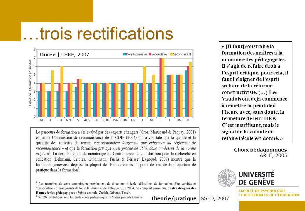…trois rectifications Durée | CSRE, 2007 Théorie/pratique SSED, 2007 « [Il faut] soustraire la formation des maîtres à la mainmise des pédagogistes.