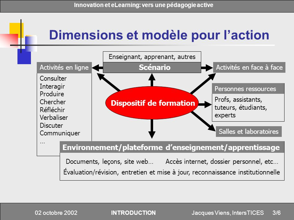 Jacques Viens, IntersTICES Innovation et eLearning: vers une pédagogie active 3/6 02 octobre 2002INTRODUCTION Scénario Dimensions et modèle pour lacti