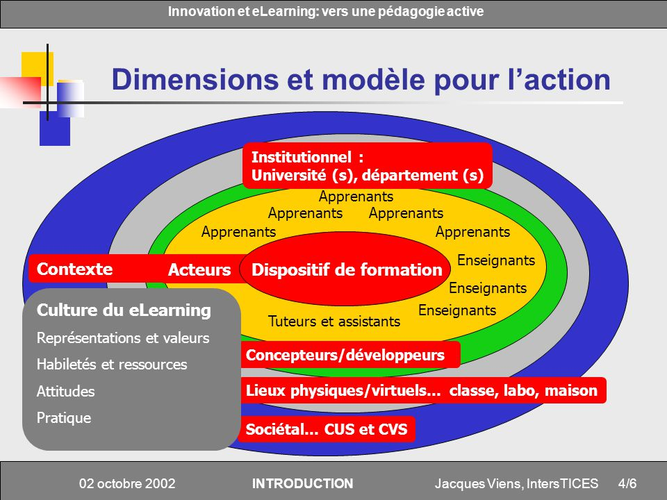 Jacques Viens, IntersTICES Innovation et eLearning: vers une pédagogie active 4/6 02 octobre 2002INTRODUCTION Dimensions et modèle pour laction Appren