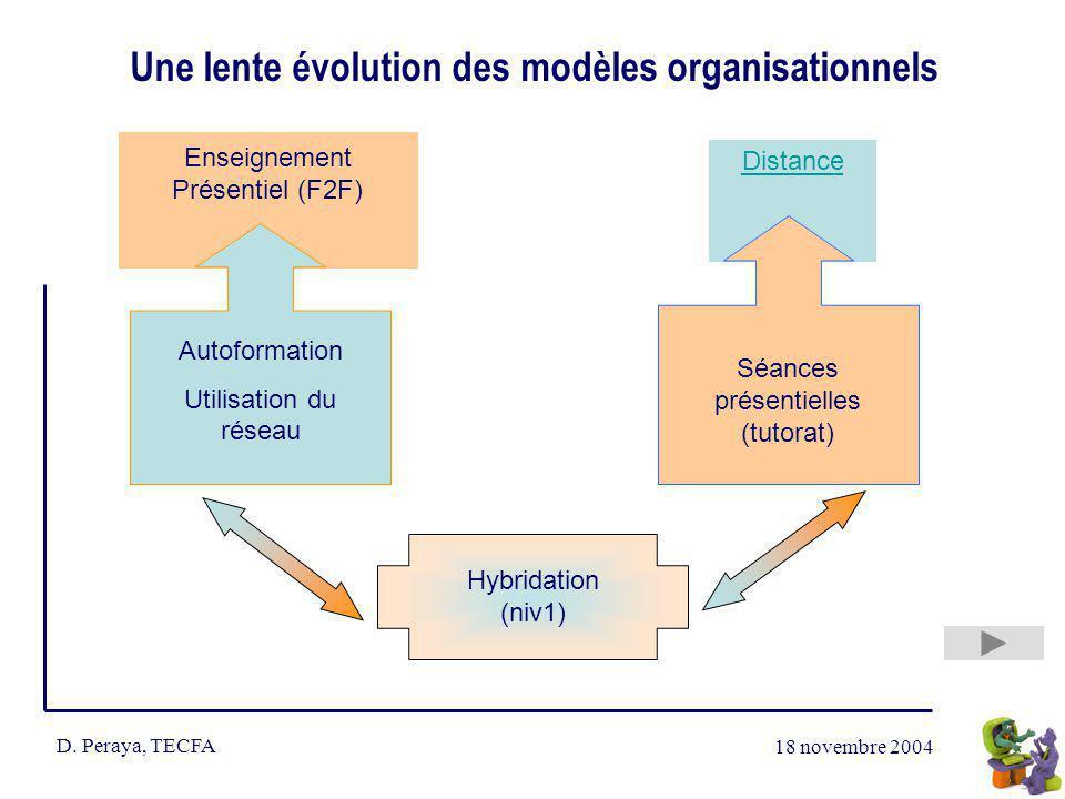 18 novembre 2004 D. Peraya, TECFA Une lente évolution des modèles organisationnels Enseignement Présentiel (F2F) Distance Distance G Autoformation Uti