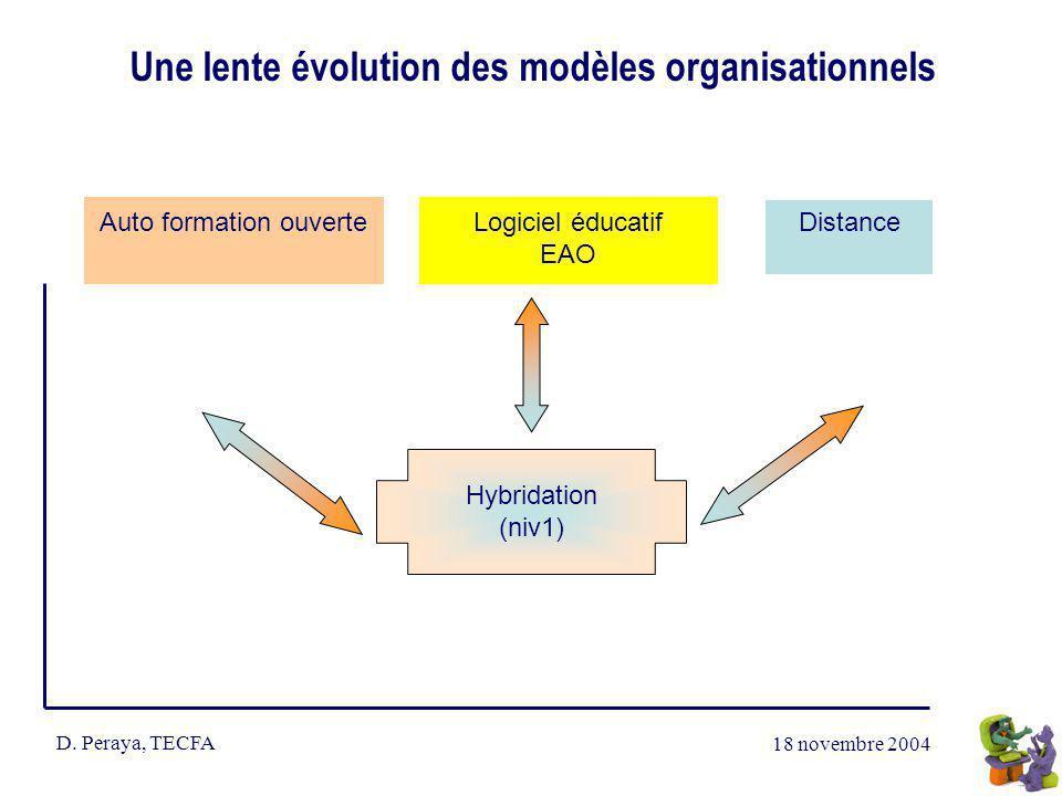 18 novembre 2004 D. Peraya, TECFA Une lente évolution des modèles organisationnels Auto formation ouverte Distance G Hybridation (niv1) Logiciel éduca