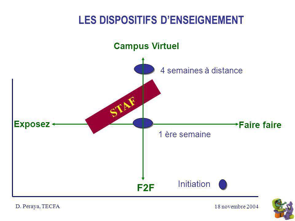 18 novembre 2004 D. Peraya, TECFA LES DISPOSITIFS DENSEIGNEMENT Campus Virtuel Exposez Faire faire 4 semaines à distance 1 ère semaine STAF Initiation