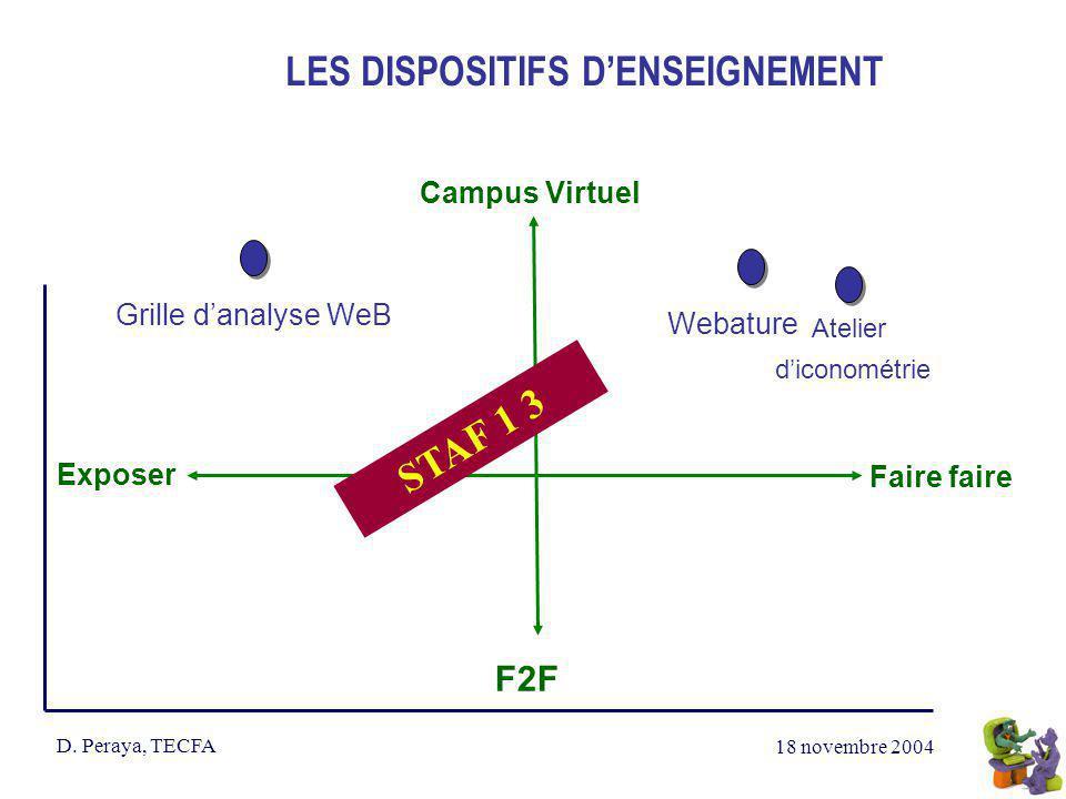 18 novembre 2004 D. Peraya, TECFA LES DISPOSITIFS DENSEIGNEMENT Campus Virtuel Exposer Faire faire F2F Atelier diconométrie STAF 1 3 Grille danalyse W