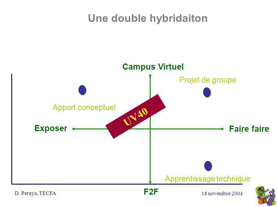 18 novembre 2004 D. Peraya, TECFA Une double hybridaiton Campus Virtuel Exposer Faire faire F2F Projet de groupe Apprentissage technique UV40 Apport c