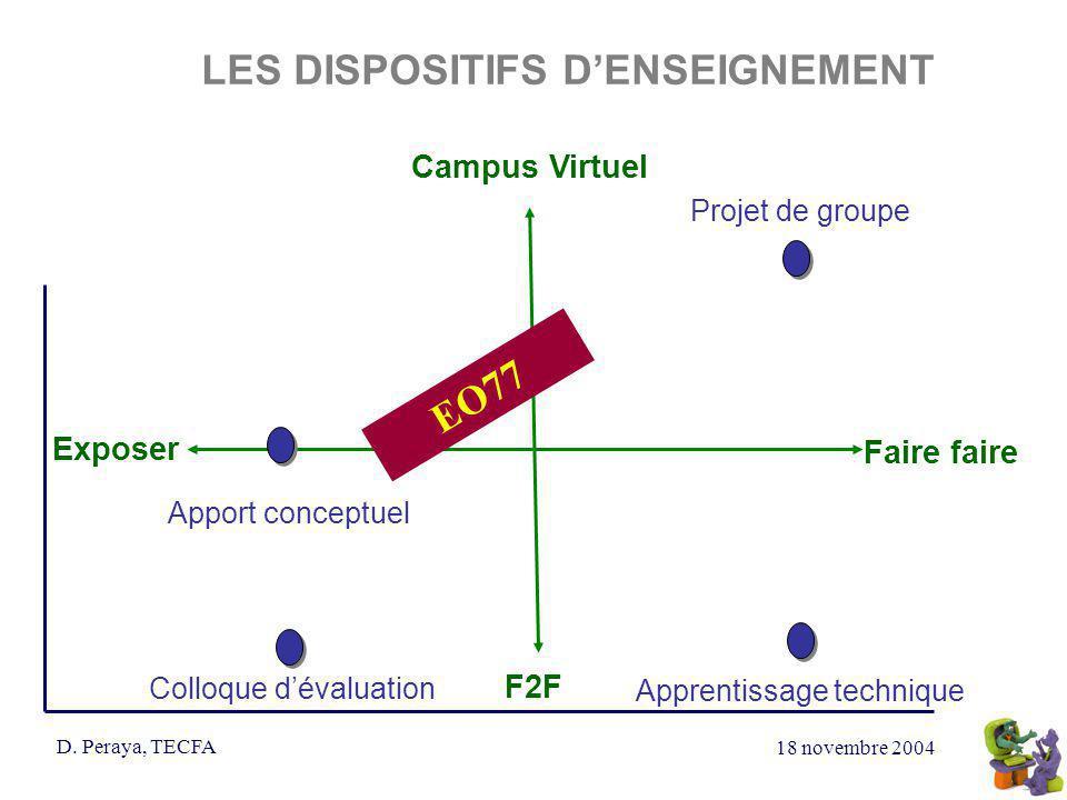 18 novembre 2004 D. Peraya, TECFA LES DISPOSITIFS DENSEIGNEMENT Campus Virtuel Exposer Faire faire F2F Projet de groupe Apprentissage technique EO77 A