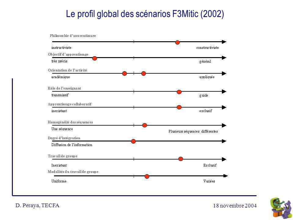 18 novembre 2004 D. Peraya, TECFA Le profil global des scénarios F3Mitic (2002)