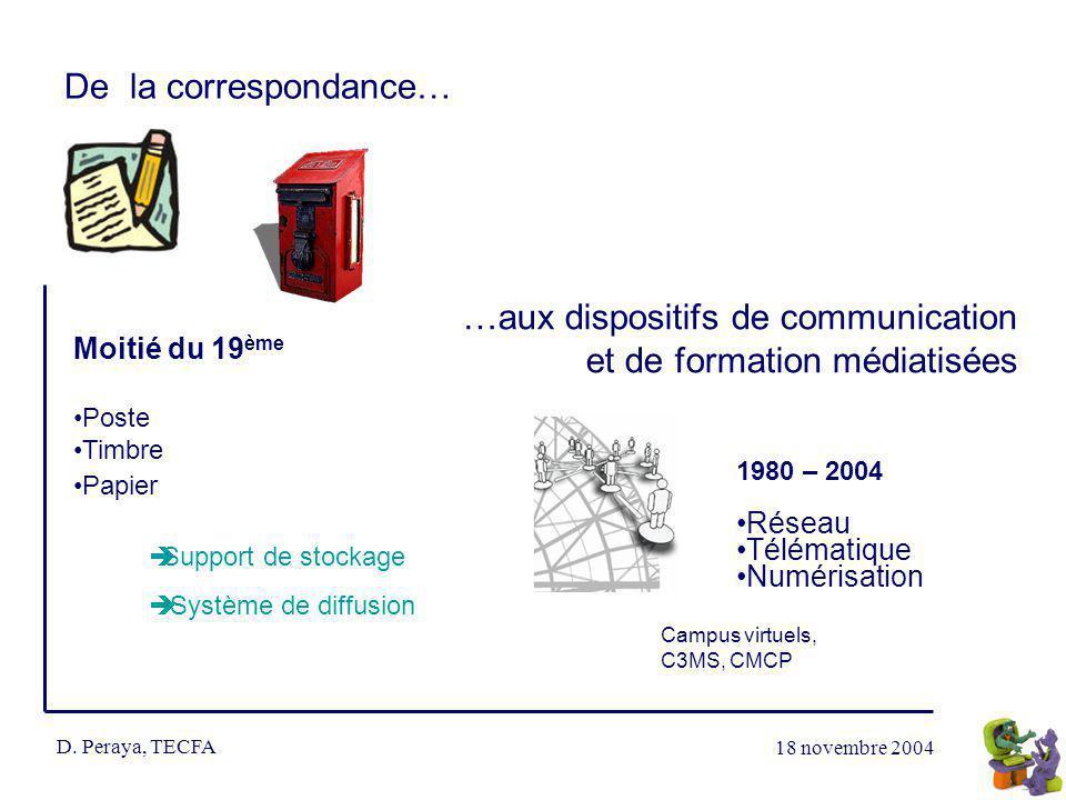 18 novembre 2004 D. Peraya, TECFA De la correspondance… …aux dispositifs de communication et de formation médiatisées Moitié du 19 ème Poste Timbre Pa