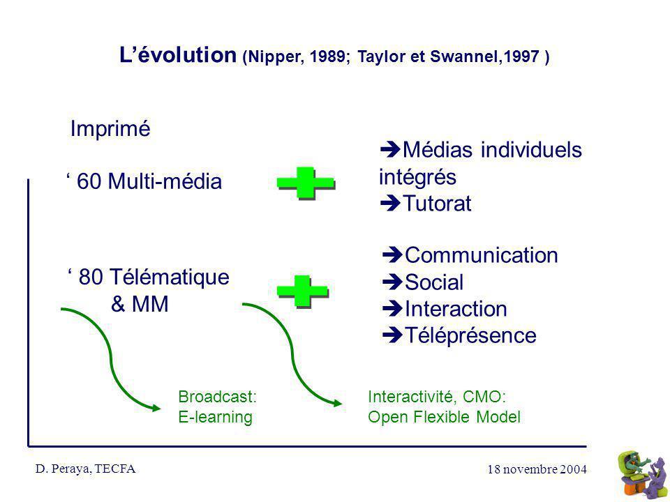 18 novembre 2004 D. Peraya, TECFA Lévolution (Nipper, 1989; Taylor et Swannel,1997 ) Imprimé 60 Multi-média 80 Télématique & MM Médias individuels int
