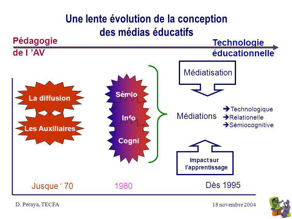 18 novembre 2004 D. Peraya, TECFA Une lente évolution de la conception des médias éducatifs Technologie éducationnelle Pédagogie de l AV Sémio Les Aux