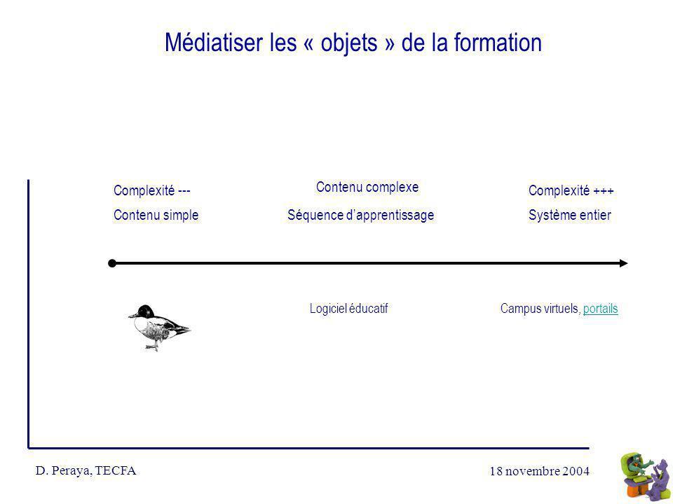 18 novembre 2004 D. Peraya, TECFA Médiatiser les « objets » de la formation Complexité ---Complexité +++ Contenu simple Contenu complexe Système entie