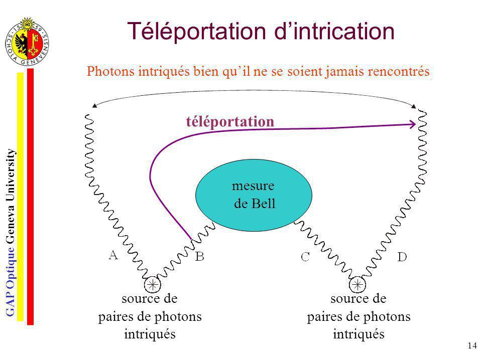 GAP Optique Geneva University 14 Téléportation dintrication mesure de Bell Photons intriqués bien quil ne se soient jamais rencontrés source de paires