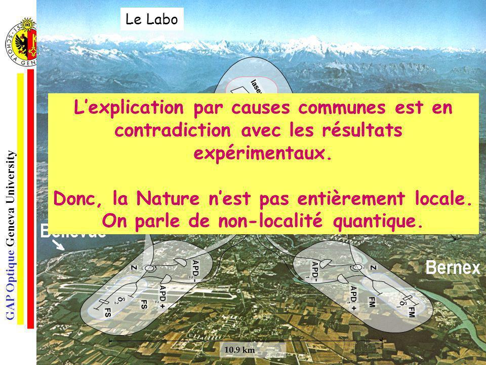 GAP Optique Geneva University 3 Le Labo Lexplication par causes communes est en contradiction avec les résultats expérimentaux. Donc, la Nature nest p