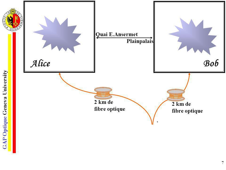 GAP Optique Geneva University 7 Quai E.Ansermet Plainpalais 2 km de fibre optique 2 km de fibre optique Paire de photons intriqués Alice Bob