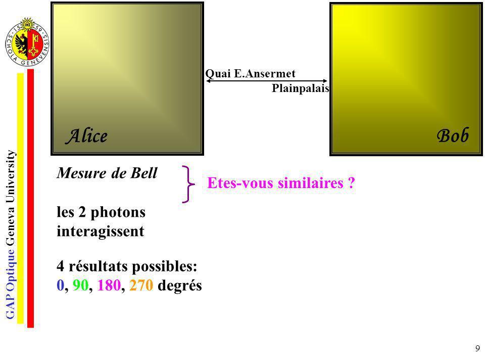 GAP Optique Geneva University 10 Mesure de Bell les 2 photons interagissent 4 résultats possibles: 0, 90, 180, 270 degrés Corrélation parfaite La corrélation est indépendante de létat du photon téléporté Quai E.Ansermet Plainpalais Alice Bob