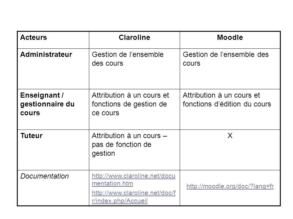 ActeursClarolineMoodle AdministrateurGestion de lensemble des cours Enseignant / gestionnaire du cours Attribution à un cours et fonctions de gestion de ce cours Attribution à un cours et fonctions dédition du cours TuteurAttribution à un cours – pas de fonction de gestion X Documentation http://www.claroline.net/docu mentation.htm http://www.claroline.net/doc/f r/index.php/Accueil http://moodle.org/doc/ lang=fr