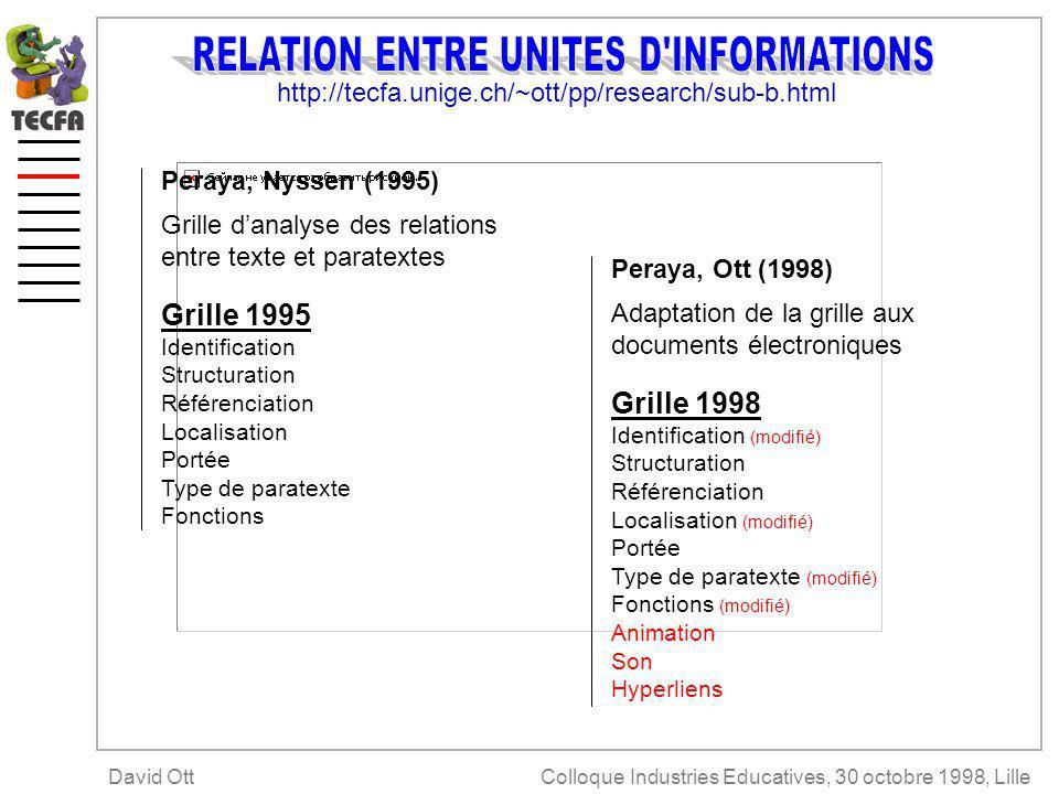 http://tecfa.unige.ch/~ott/pp/research/sub-b.html Adaptation de la grille aux documents électroniques Peraya, Ott (1998) Grille danalyse des relations entre texte et paratextes Peraya, Nyssen (1995) Grille 1995 Identification Structuration Référenciation Localisation Portée Type de paratexte Fonctions Grille 1998 Identification (modifié) Structuration Référenciation Localisation (modifié) Portée Type de paratexte (modifié) Fonctions (modifié) Animation Son Hyperliens Colloque Industries Educatives, 30 octobre 1998, LilleDavid Ott