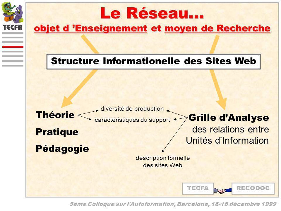 5ème Colloque sur lAutoformation, Barcelone, 16-18 décembre 1999 Le Réseau... objet d Enseignement et moyen de Recherche Théorie Pratique Pédagogie di